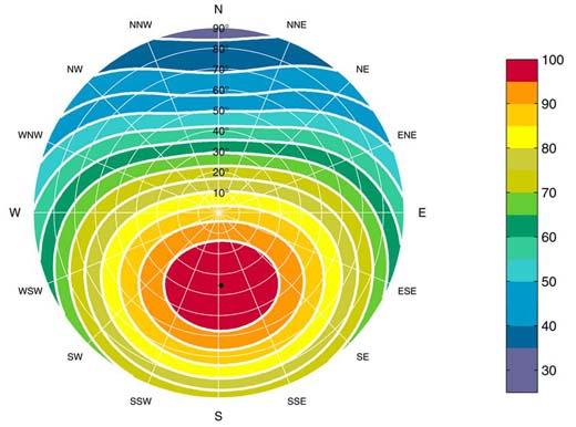Plaats zonnepanelen correct, voor het maximale rendement