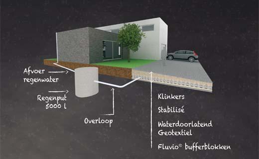 Regenwater van het dak bufferen met Fluvio Bufferblokken