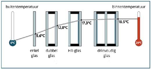 Plaats nieuwe ramen en deuren en krijg €10 per m²