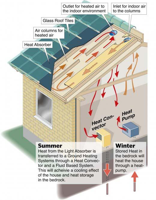 Glazen dakpannen, waarom?