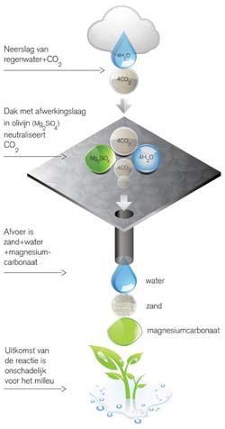 Olivijn, de natuurlijke CO2-vreter
