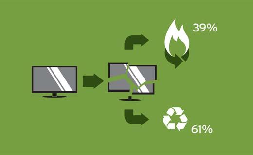 Green iQ-producten scoren uitstekend qua recycleerbaarheid