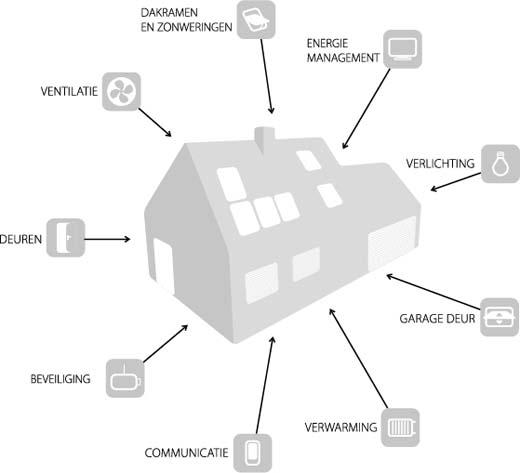 Daglichtproducten in Smart Homes