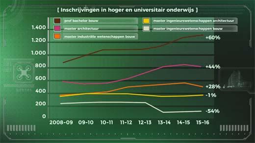 inschrijvingen in hoger en universitair onderwijs