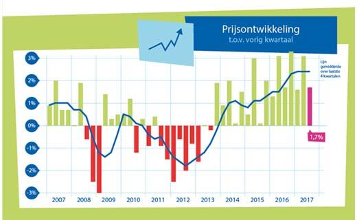 Woningprijzen in Nederlandse steden gaan door het dak