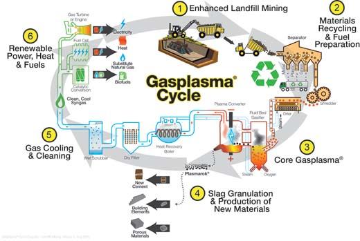 Group Machiels krijgt milieuvergunning voor vooruitstrevende plasma-installatie