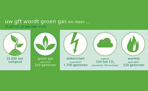GFT wordt groen gas… en meer