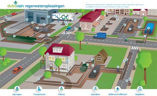 Nieuwe systematiek regenwaterbeheer: Duborain