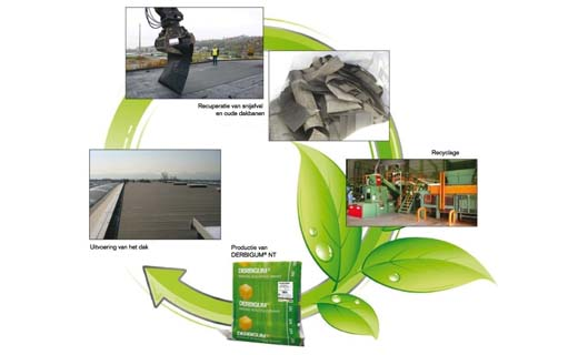 Derbigum bespaart 12.800 ton CO2