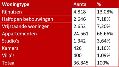 Woningtype in Vlaanderen