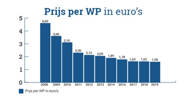 Prijs per WP in euro's