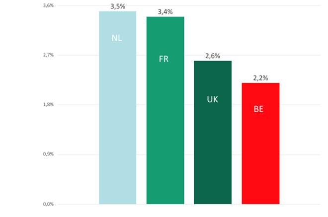 Publieke investeringen in % van het BBP