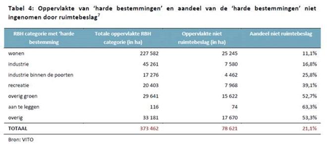 VITO-gegevens beleidsplan ruimte Vlaanderen (BRV)