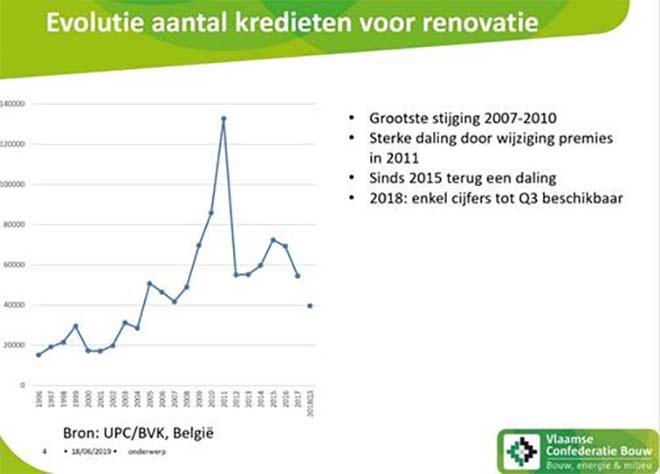 Evolutie aantal kredieten voor renovatie