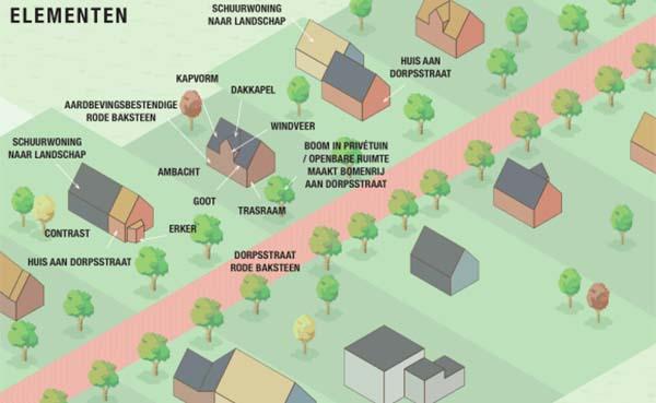 Noordelijk-architectencollectief-aan-de-slag-in-Gronings-aardbevingsdorp