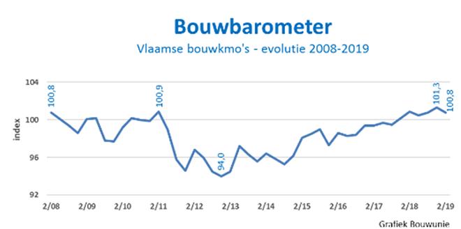 bouwbarometer 2019