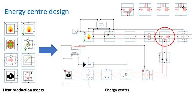 Snel correcte warmtenetten ontwerpen met nieuwste software Hysopt