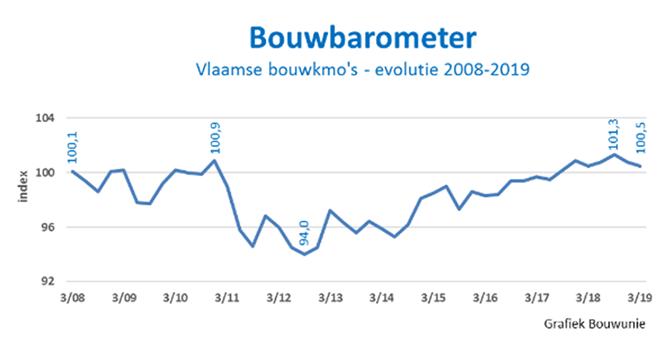Bouwbarometer koelt wat af maar blijft op hoog niveau