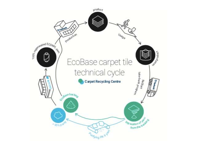 kringloop van tapijttegels een belangrijke stap richting circulaire economie