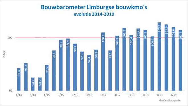 Bouwbarometer Limburgse bouwkmo's
