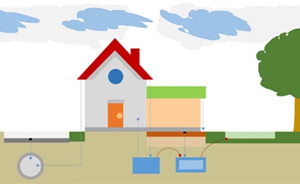 PerceelTool helpt eigenaren bij tegengaan wateroverlast en droogte