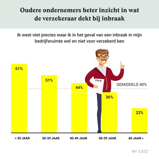 Een op vijf Nederlandse ondernemers vindt zijn bedrijfsruimte niet goed beveiligd