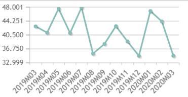 Statistieken van aankoop en verkoop van vastgoed in Spanje