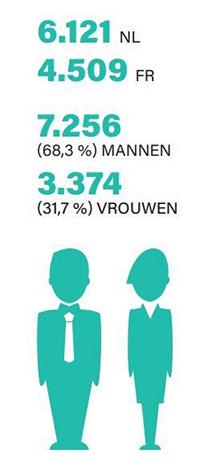 België telt 10.630 erkende vastgoedmakelaars, één op de drie is vrouw