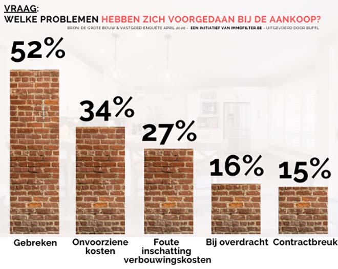 Vlaming koopt woning met onvoldoende kennis en 62% ervaart fundamentele problemen