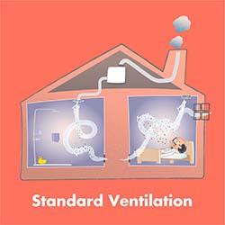Standaard ventilatie