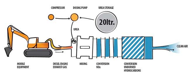 VolkerWessels introduceert NoNOx stikstoffilter voor mobiel materieel