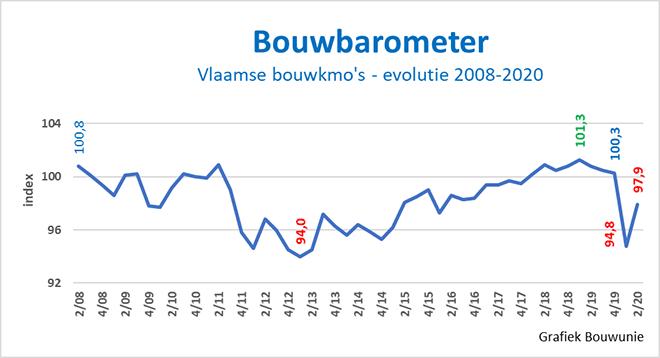 Bouwbarometer evolutie 2008 - 2020