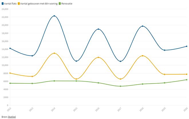 Aantal vergunningen, Vlaanderen, eerste kwartaal