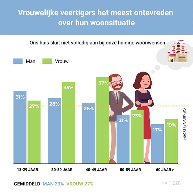 Kwart Nederlanders ontevreden met koophuis