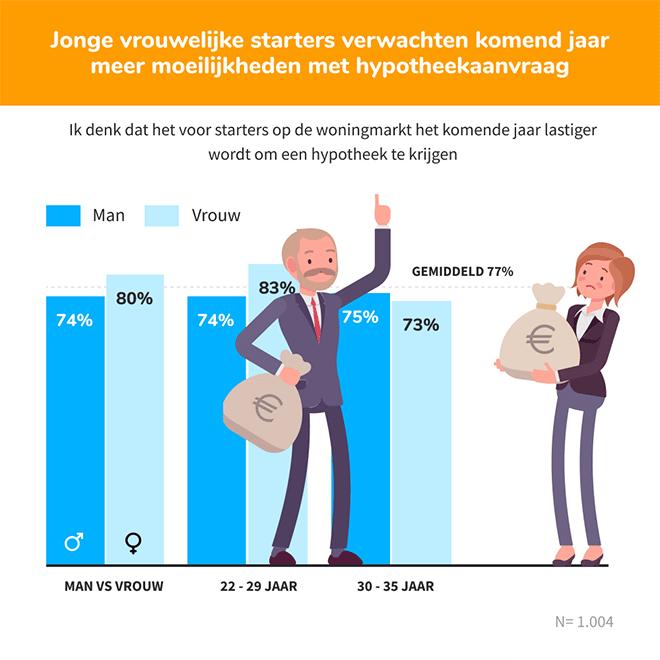 Eigen huis onbereikbaar voor ruim twee derde Nederlandse starters