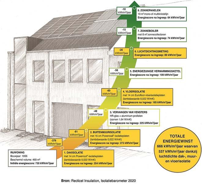 Recticel Insulation Isolatie barometer