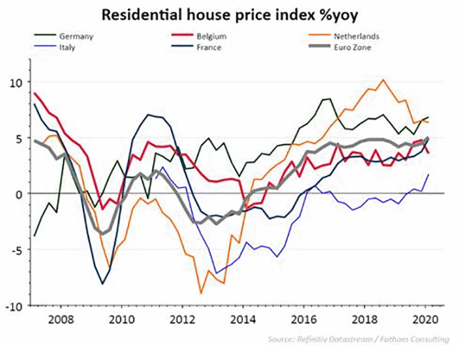 Jaargroei (%) van de residentiële vastgoedprijsindex