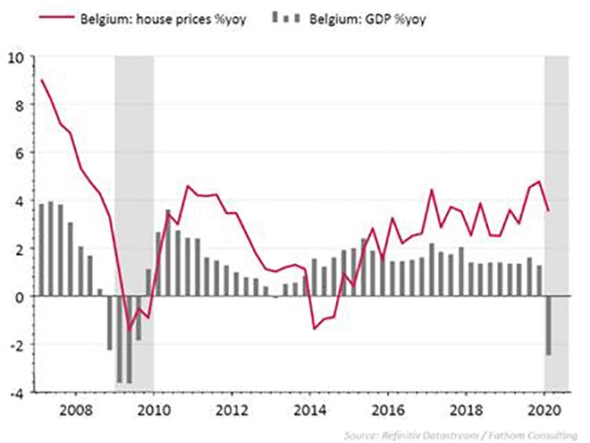jaargroei (%) van het BBP en de residentiële vastgoedprijsindex