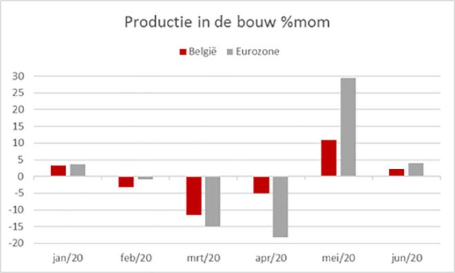 Maand-op-maand groei (%) van de bouwproductie