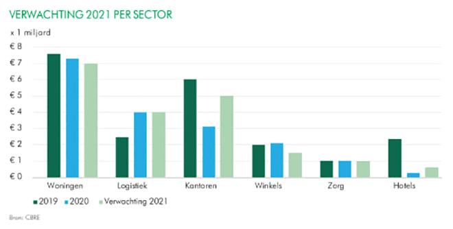 Verwachtingen 2021 per sector