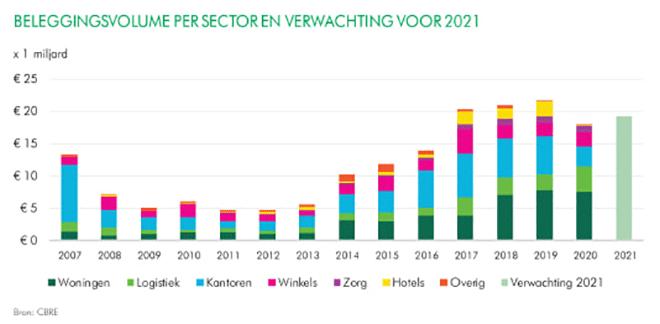 beleggingsvolume per sector en verwachting voor 2021