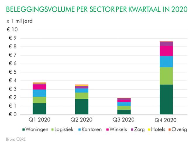 beleggingsvolume per sector per kwartaal in 2021