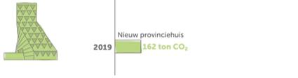 Energieverbruik provinciehuis Antwerpen
