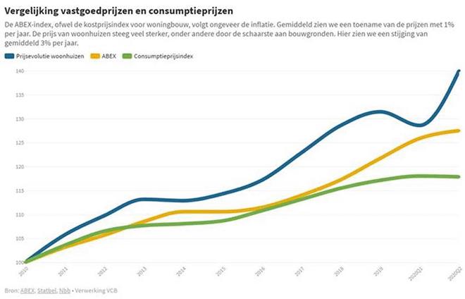 vergelijking vastgoedprijzen en consumptieprijzen