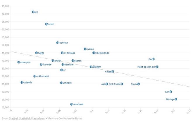 Relatie tussen aantal onbebouwde percelen per huishouden