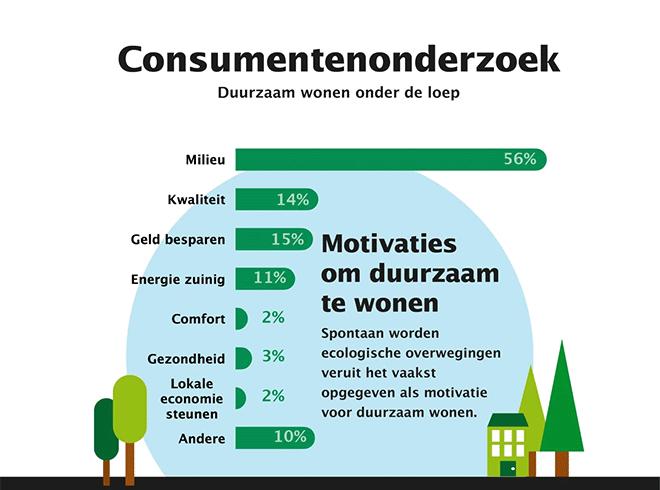 Consumentenonderzoek duurzaam wonen
