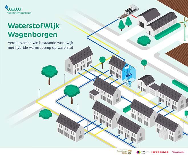 Nederlandse woonwijk uit de jaren 70 gaat over op waterstof