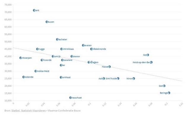 Relatie tussen aantal onbebouwde percelen per huishouden en stijging van de huizenprijzen