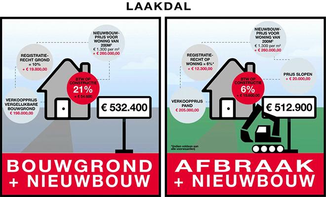 Oudere woningen steeds vaker volledig tegen de vlakte na verkoop