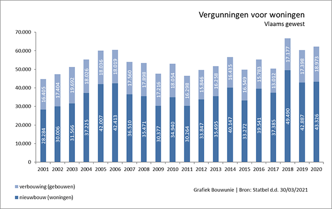 Bouwvergunningen voor renovatiewerken in stijgende lijn
